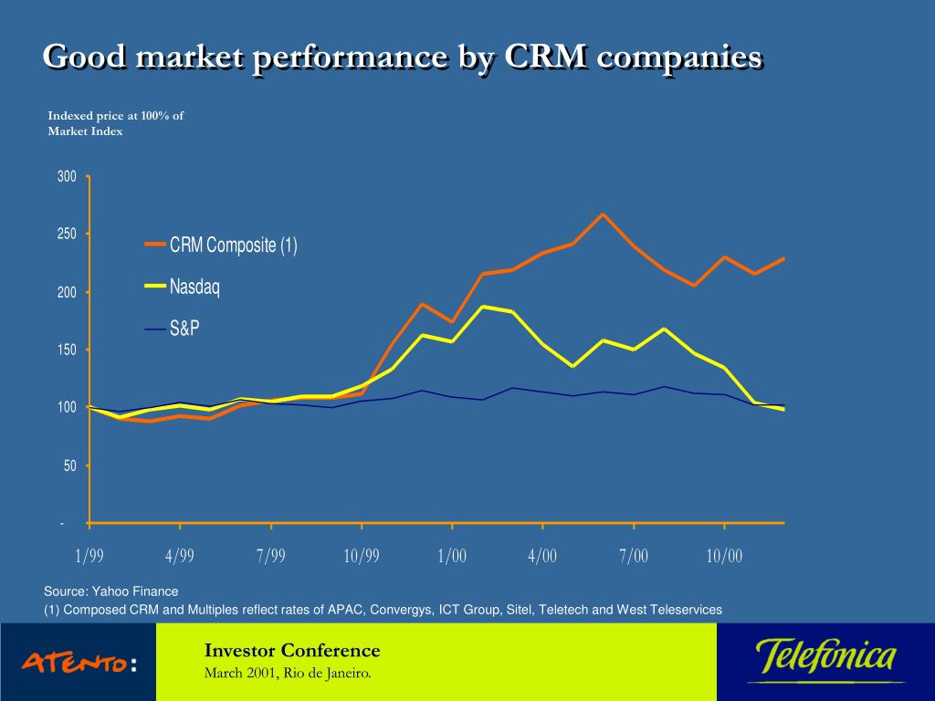 Good market performance by CRM companies