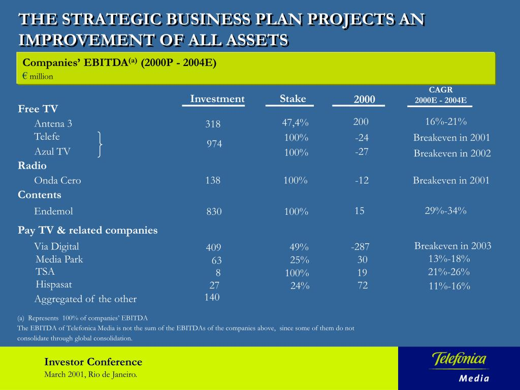 THE STRATEGIC BUSINESS PLAN PROJECTS AN IMPROVEMENT OF ALL ASSETS