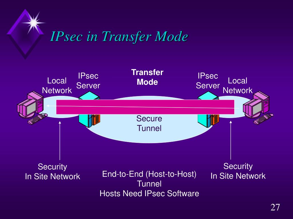 IPsec in Transfer Mode