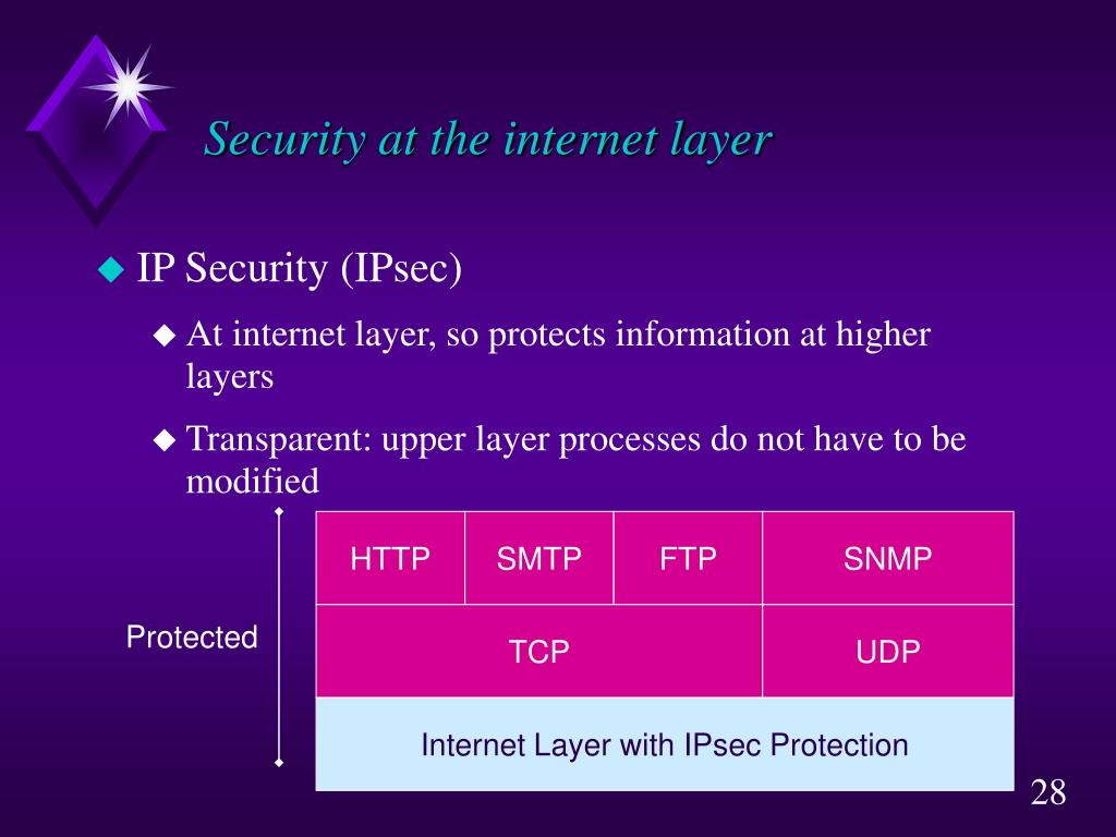 Security at the internet layer