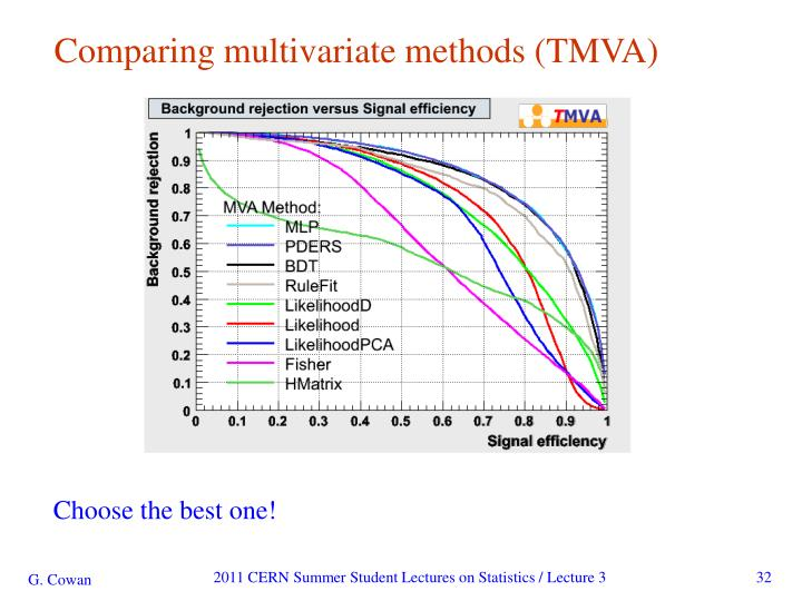 Comparing multivariate methods (TMVA)