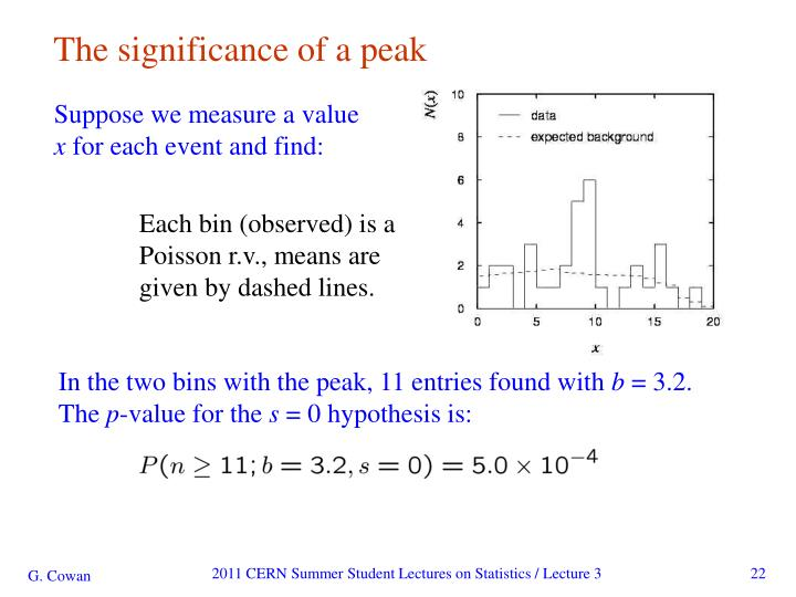 The significance of a peak