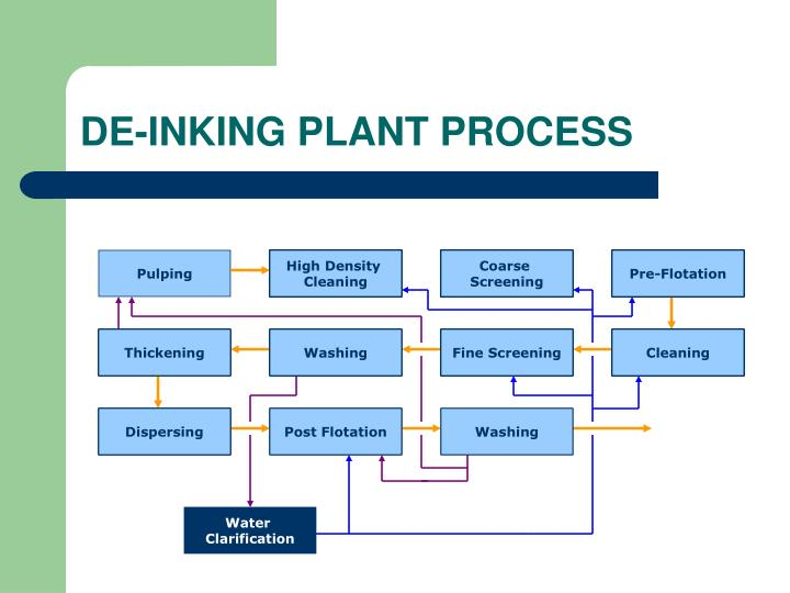 DE-INKING PLANT PROCESS