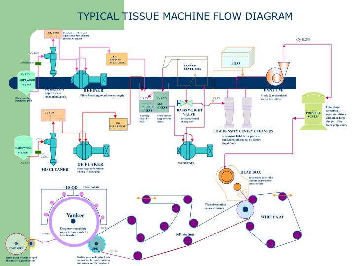 TYPICAL TISSUE MACHINE FLOW DIAGRAM