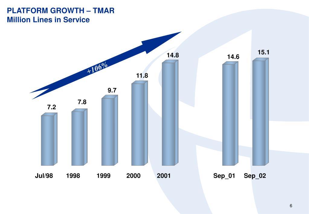 PLATFORM GROWTH – TMAR