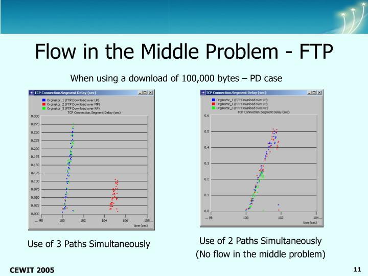 Flow in the Middle Problem - FTP