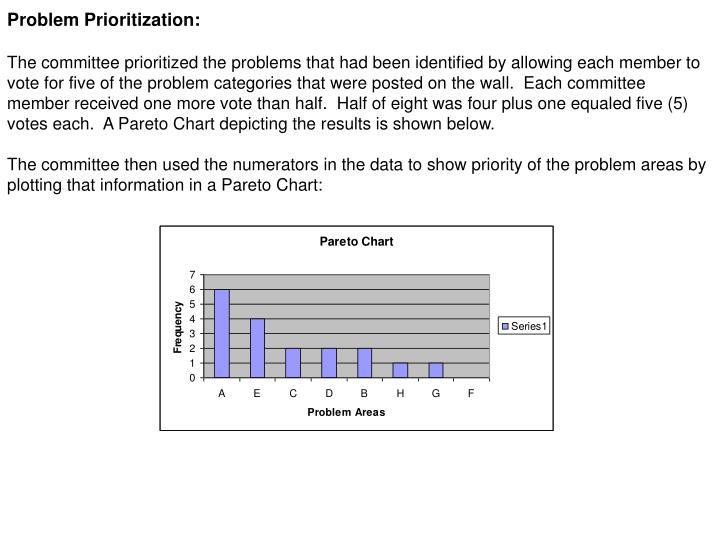 Problem Prioritization: