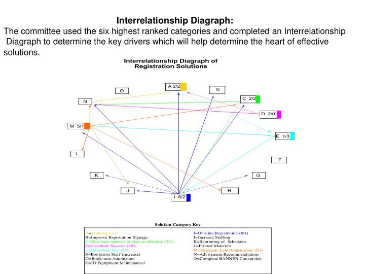 Interrelationship Diagraph: