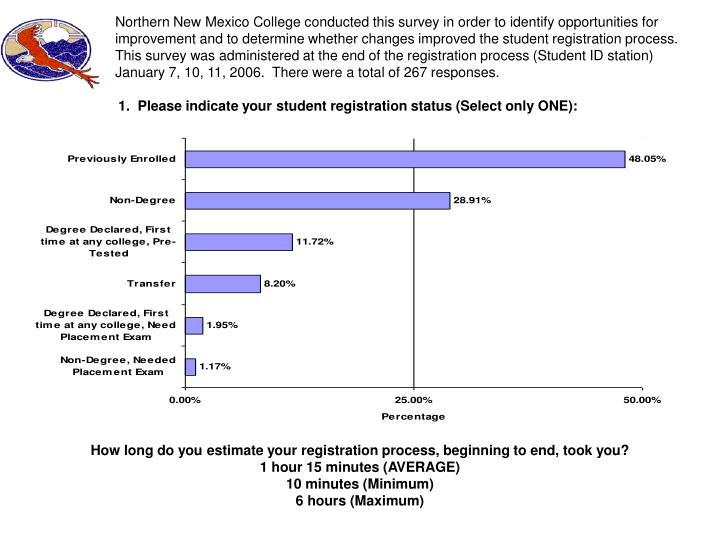 Northern New Mexico College conducted this survey in order to identify opportunities for improvement and to determine whether changes improved the student registration process.  This survey was administered at the end of the registration process (Student ID station) January 7, 10, 11, 2006.  There were a total of 267 responses.