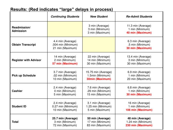 "Results: (Red indicates ""large"" delays in process)"