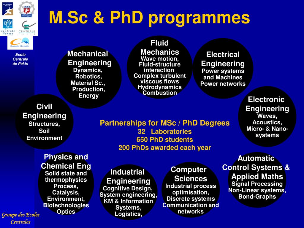 M.Sc & PhD programmes