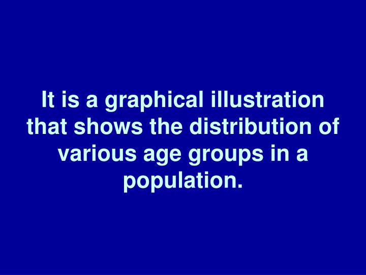 It is a graphical illustration that shows the distribution of various age groups in a population.