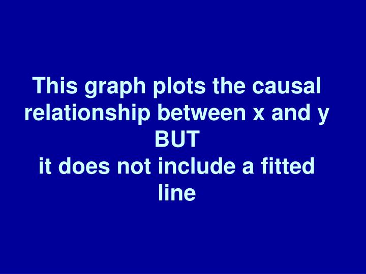 This graph plots the causal relationship between x and y BUT