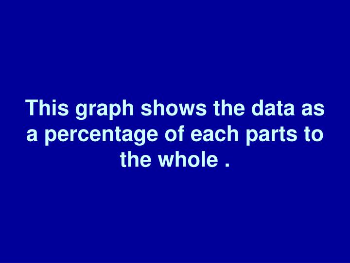 This graph shows the data as a percentage of each parts to the whole