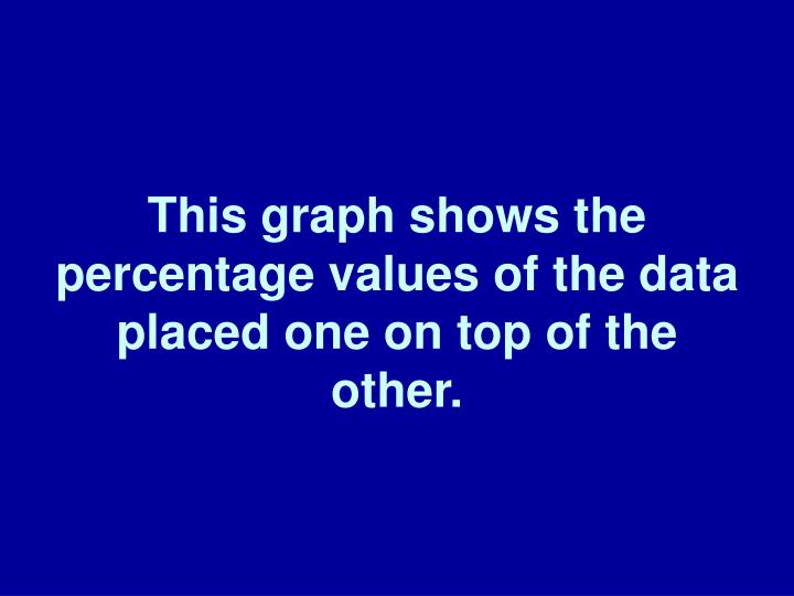 This graph shows the percentage values of the data placed one on top of the other.