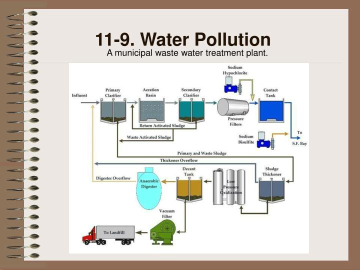11-9. Water Pollution