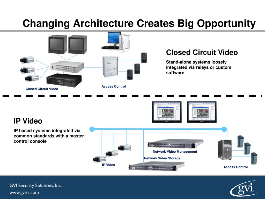 Changing Architecture Creates Big Opportunity