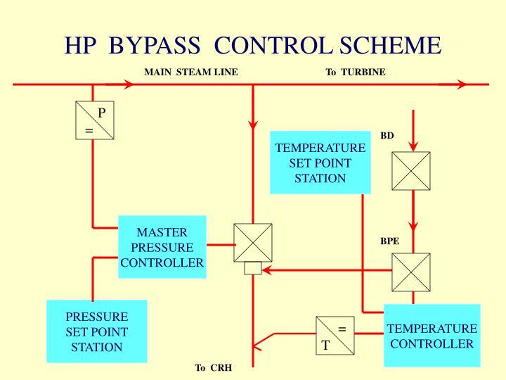 HP  BYPASS  CONTROL SCHEME