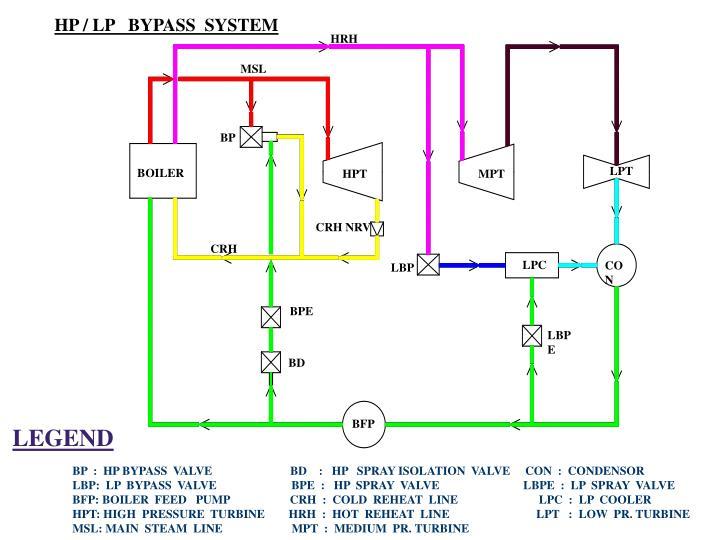 HP / LP   BYPASS  SYSTEM