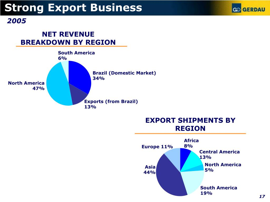 Strong Export Business