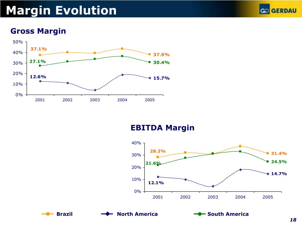 Margin Evolution