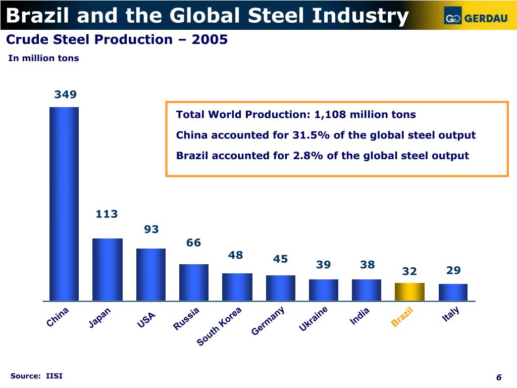 Brazil and the Global Steel Industry