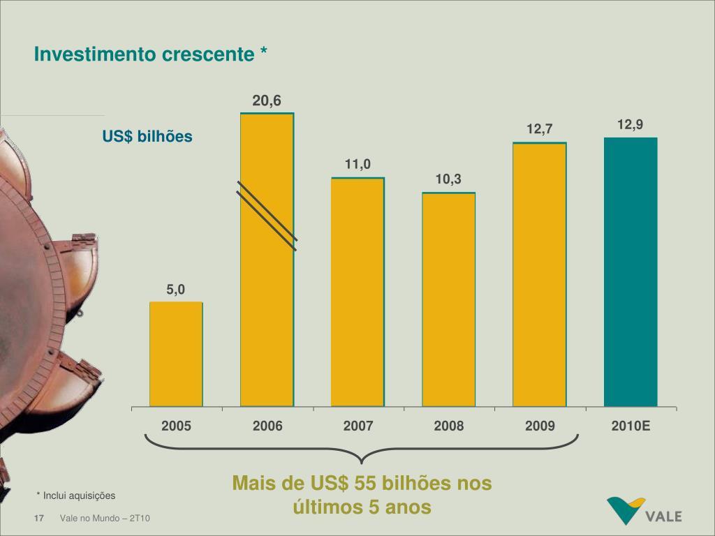 Mais de US$ 55 bilhões nos últimos 5 anos