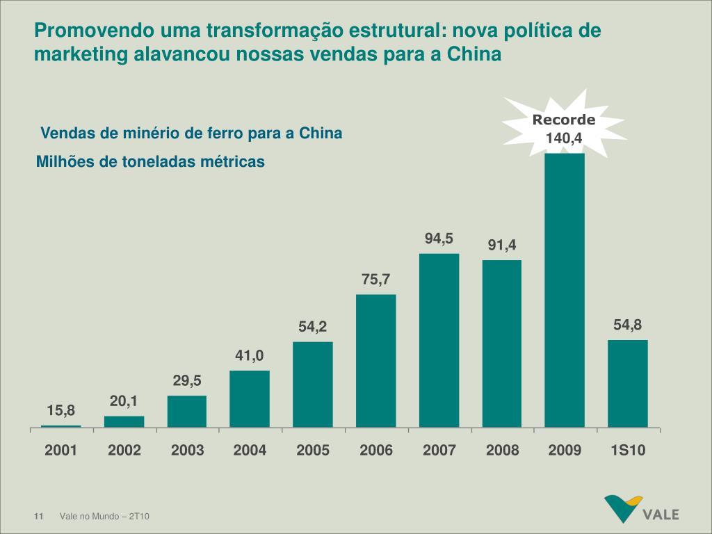 Promovendo uma transformação estrutural: nova política de marketing alavancou nossas vendas para a China