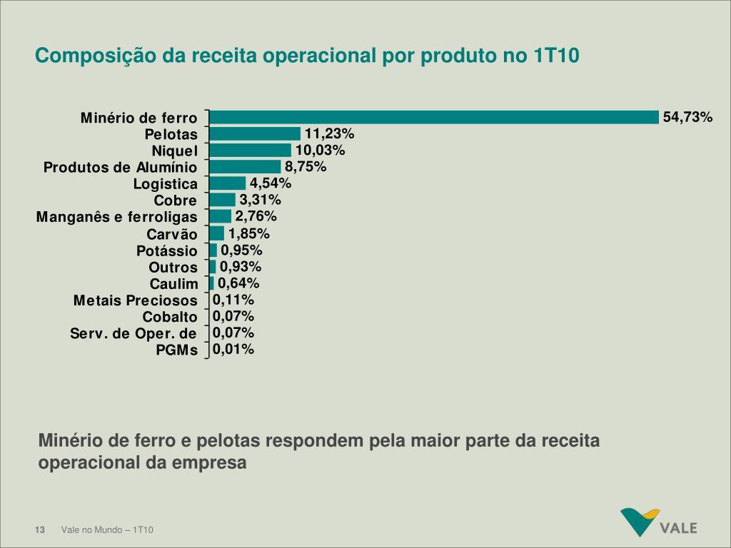 Composição da receita operacional por produto no 1T10
