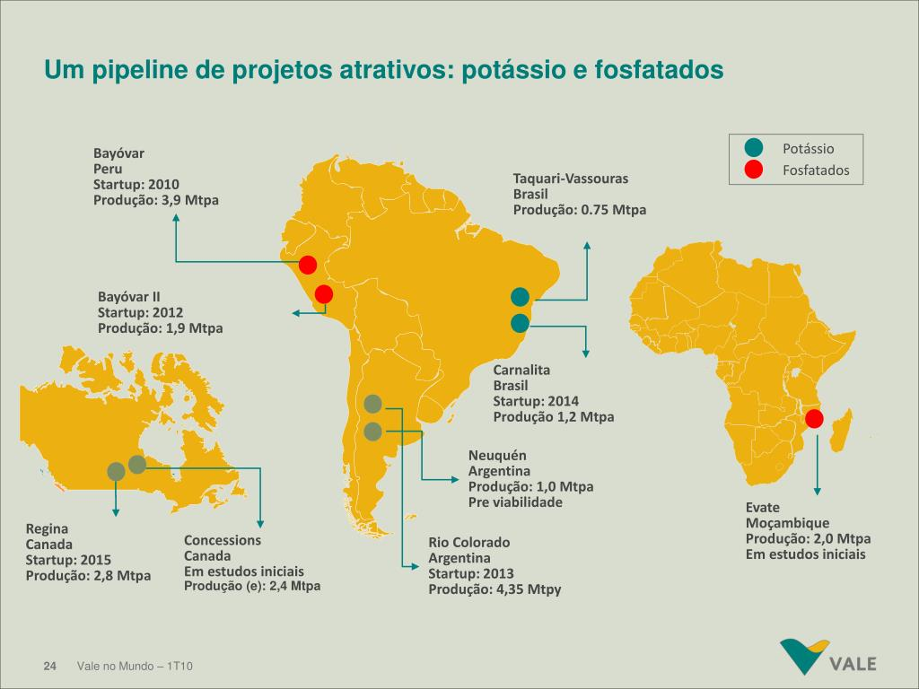 Um pipeline de projetos atrativos: potássio e fosfatados