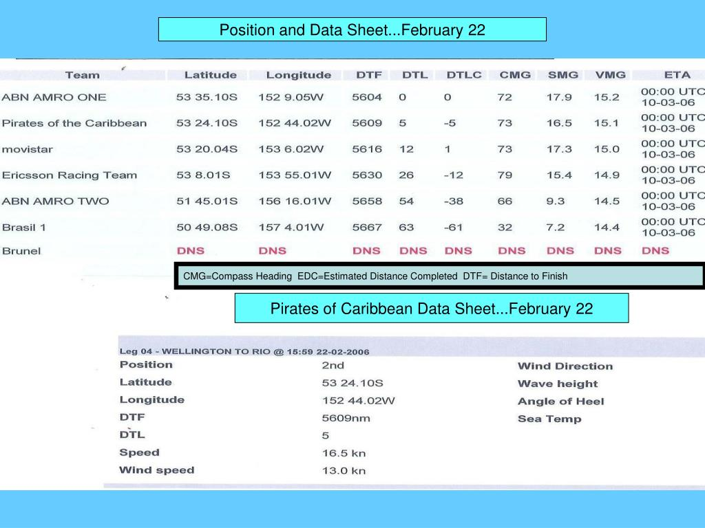 Position and Data Sheet...February 22