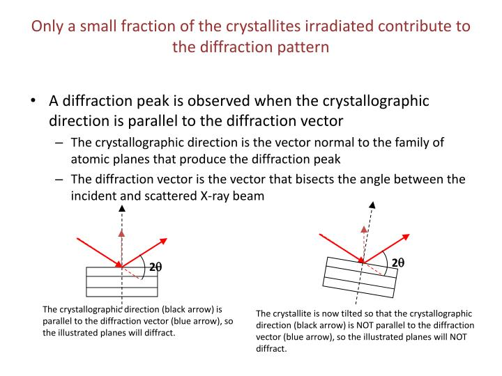 Only a small fraction of the crystallites irradiated contribute to the diffraction pattern