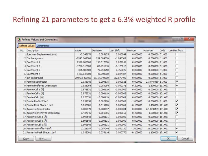Refining 21 parameters to get a 6.3% weighted R profile