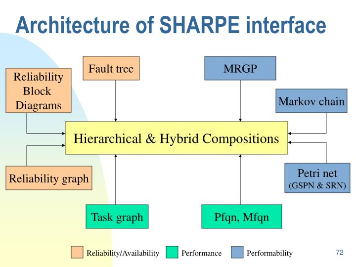 Architecture of SHARPE interface