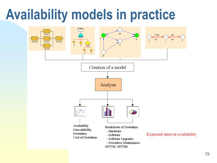 Availability models in practice