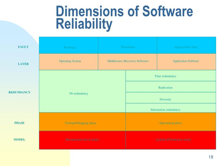 Dimensions of Software Reliability