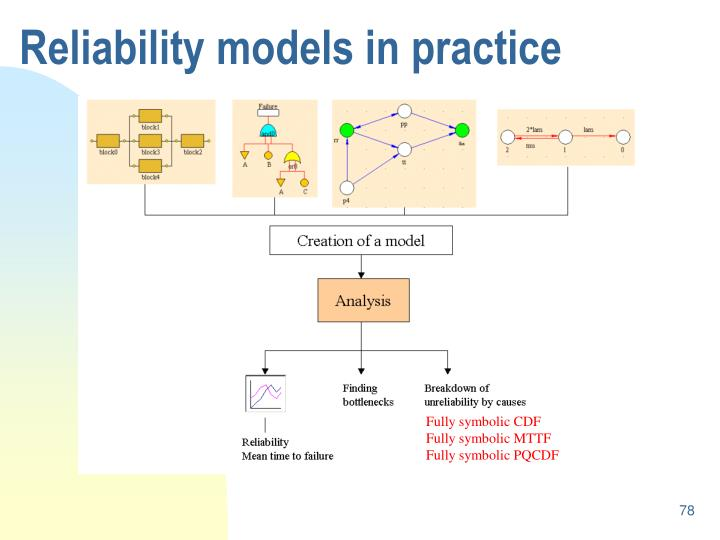 Reliability models in practice