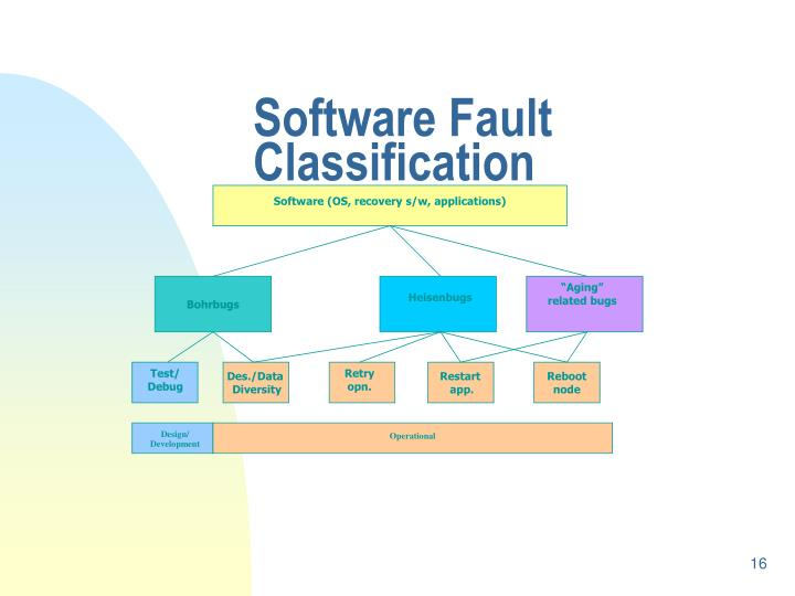 Software (OS, recovery s/w, applications)