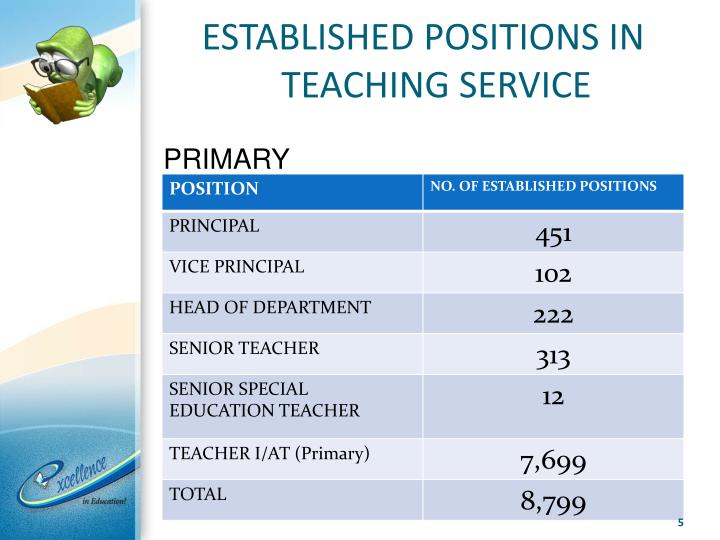 ESTABLISHED POSITIONS IN TEACHING SERVICE
