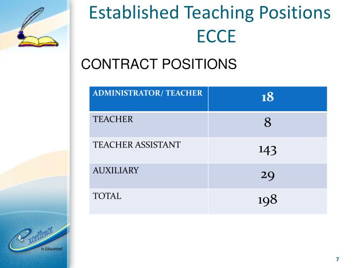 Established Teaching Positions ECCE