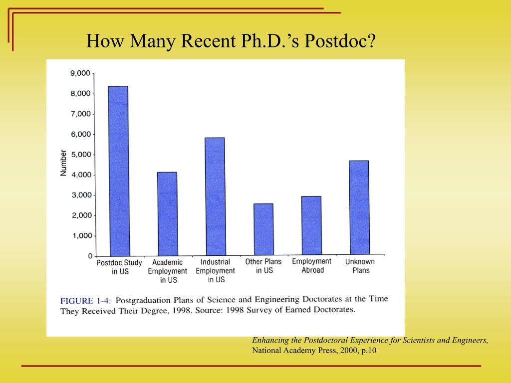 How Many Recent Ph.D.'s Postdoc?