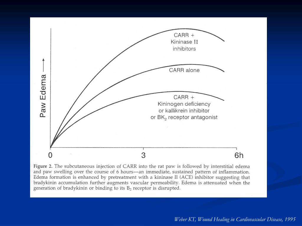 Weber KT, Wound Healing in Cardiovascular Disease, 1995