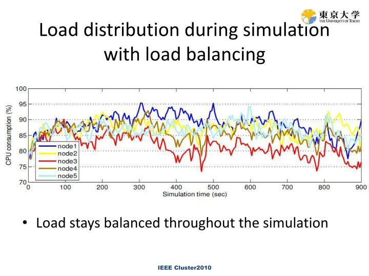 Load distribution during simulation with load balancing