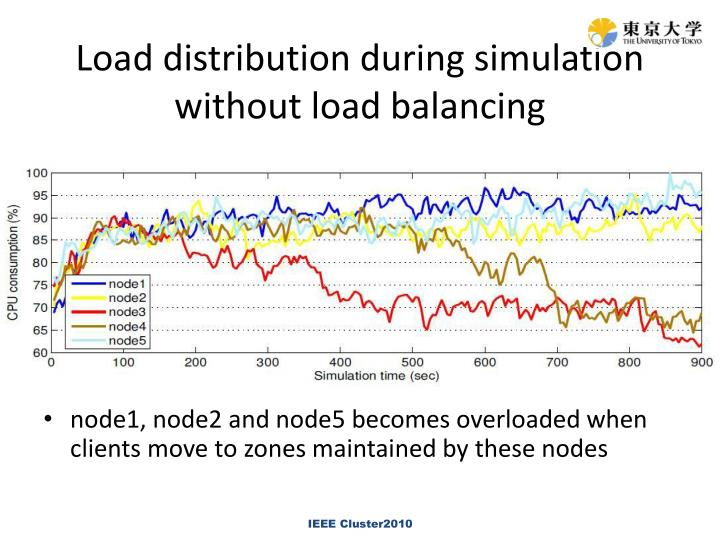 Load distribution during simulation without load balancing