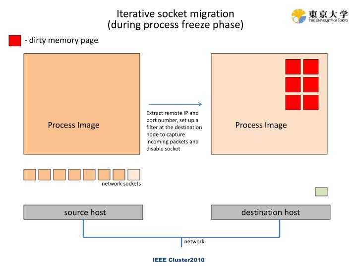 Iterative socket migration