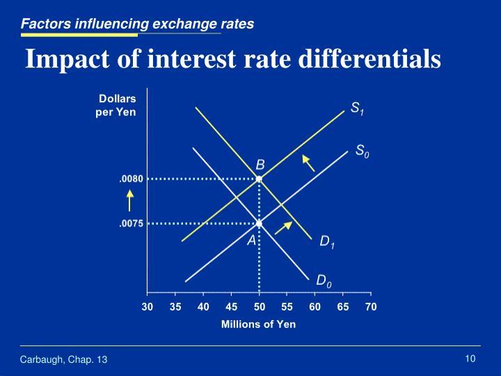 Factors influencing exchange rates