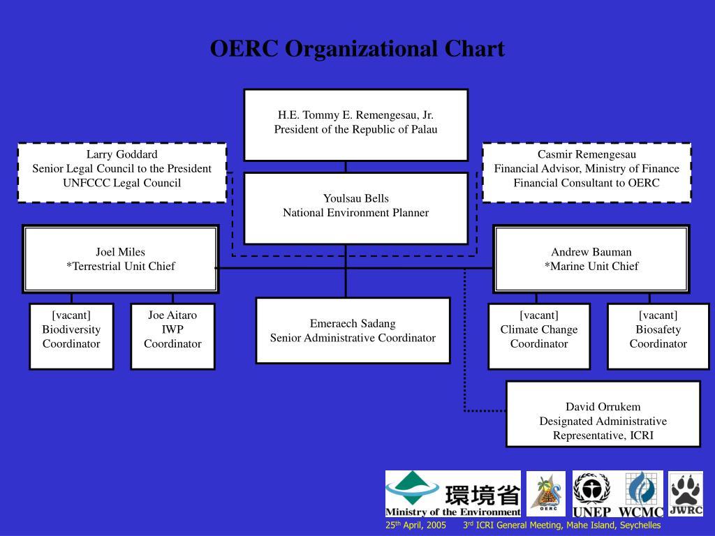OERC Organizational Chart