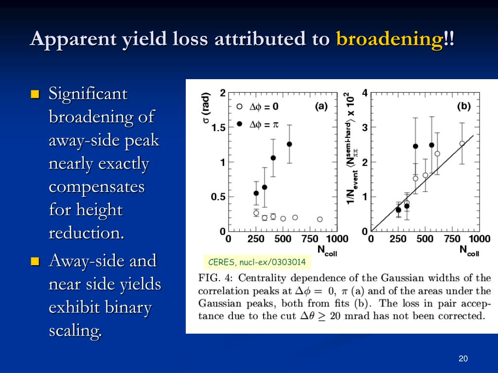 Apparent yield loss attributed to