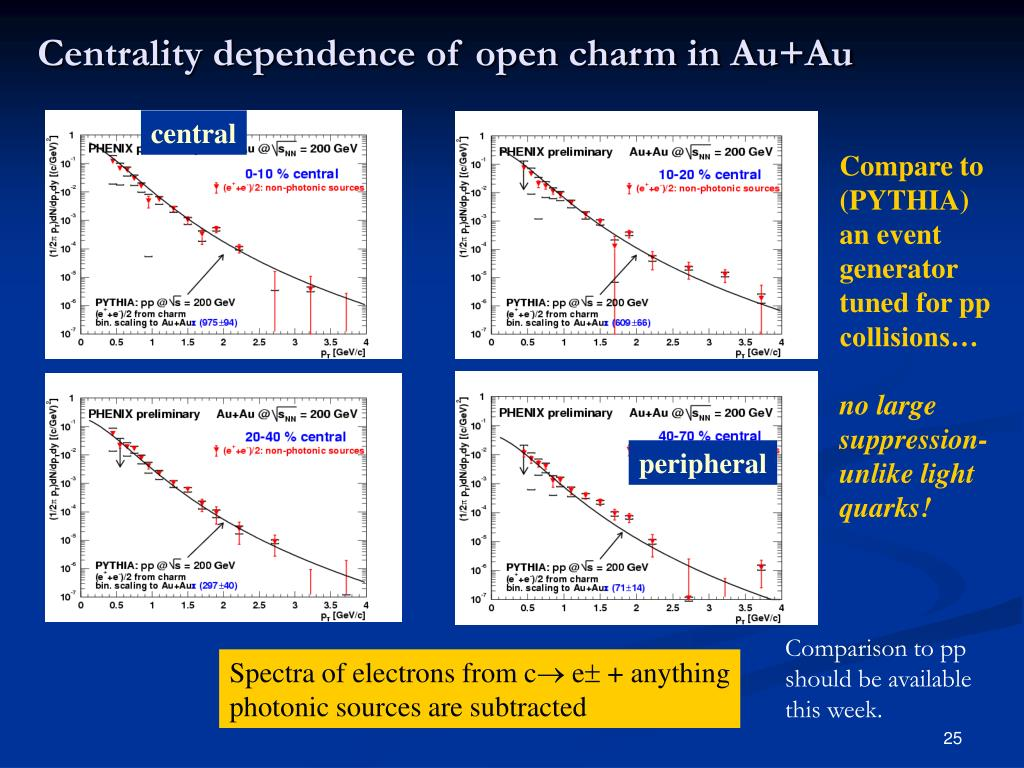 Centrality dependence of open charm in Au+Au