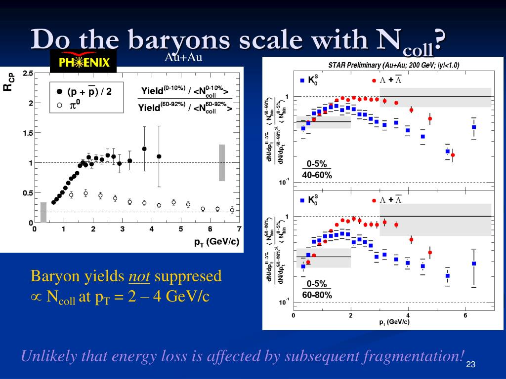 Do the baryons scale with N